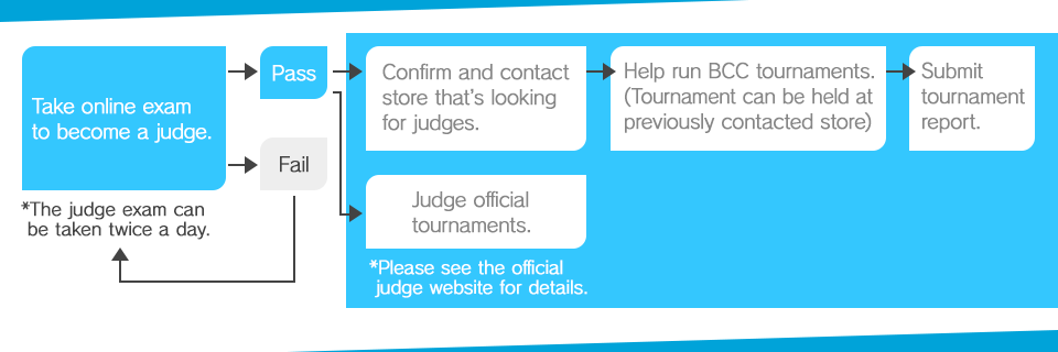 Take online exam to become a judge.